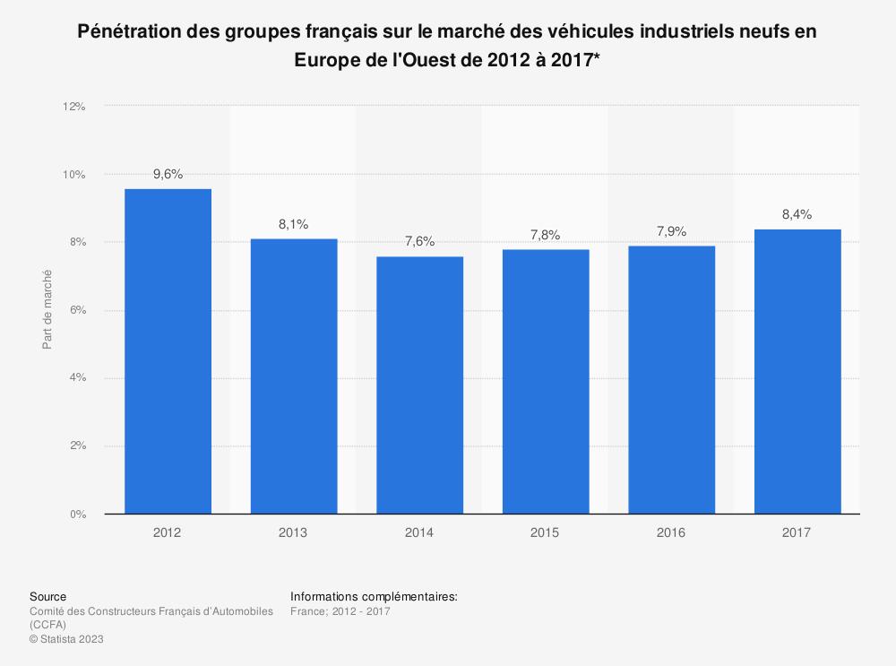 Statistique: Pénétration des groupes français sur le marché des véhicules industriels neufs en Europe de l'Ouest de 2012 à 2017* | Statista