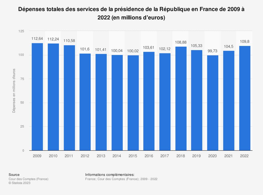 Statistique: Dépenses totales des services de la présidence de la République en France de 2009 à 2018 (en millions d'euros) | Statista