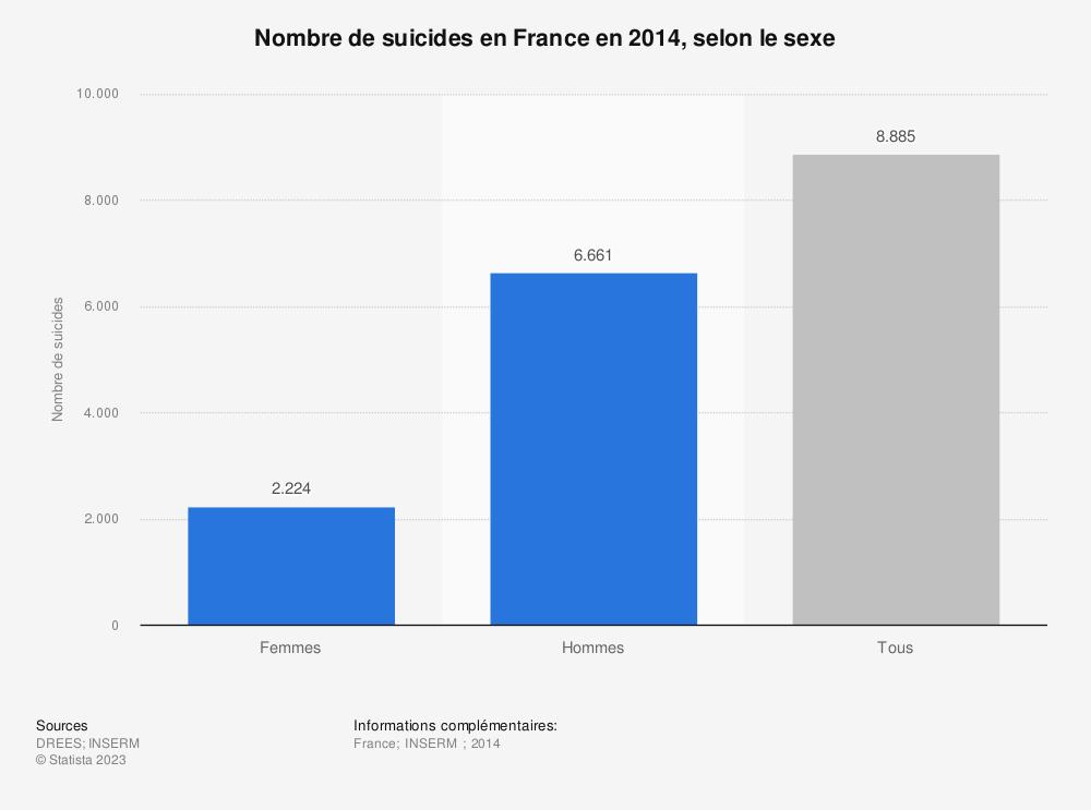 Statistique: Nombre de suicides en France en 2014, selon le sexe | Statista