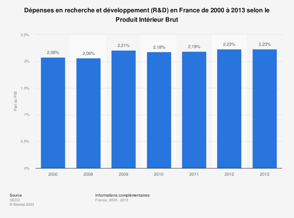 Statistique: Dépenses en recherche et développement (R&D) en France de 2000 à 2013 selon le Produit Intérieur Brut | Statista