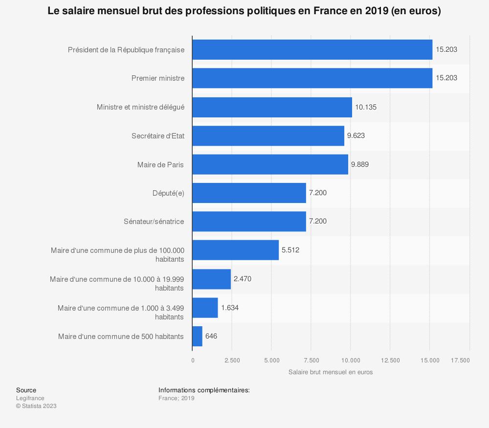 Statistique: Le salaire mensuel brut des personnalités politiques en France en 2019 (en euros) | Statista