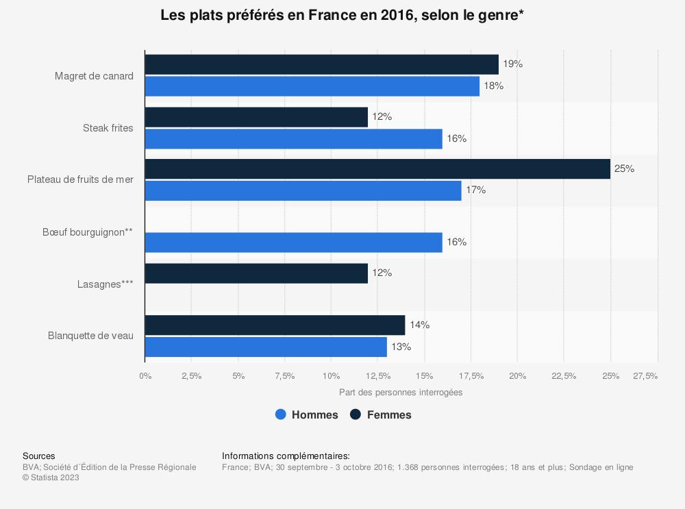 Statistique: Les plats préférés en France en 2016, selon le genre* | Statista