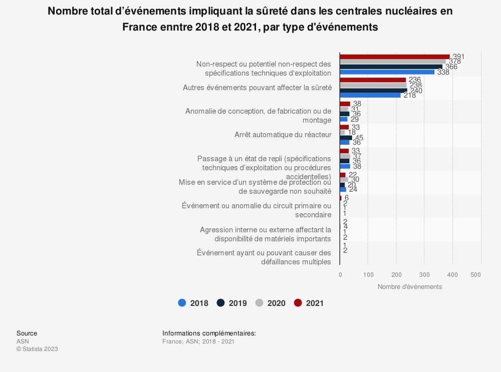 Statistique: Nombre total d'événements impliquant la sûreté dans les centrales nucléaires en France en 2017, par type d'événements | Statista