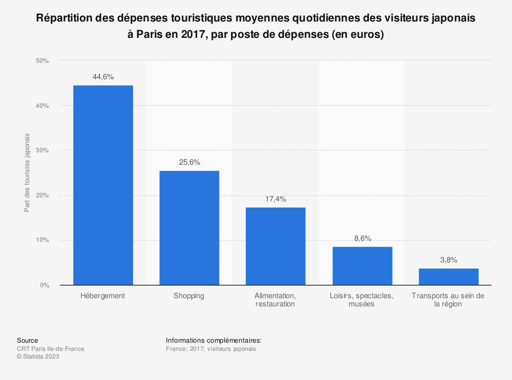 Statistique: Répartition des dépenses touristiques moyennes quotidiennes des visiteurs japonais à Paris en 2017, par poste de dépenses (en euros) | Statista