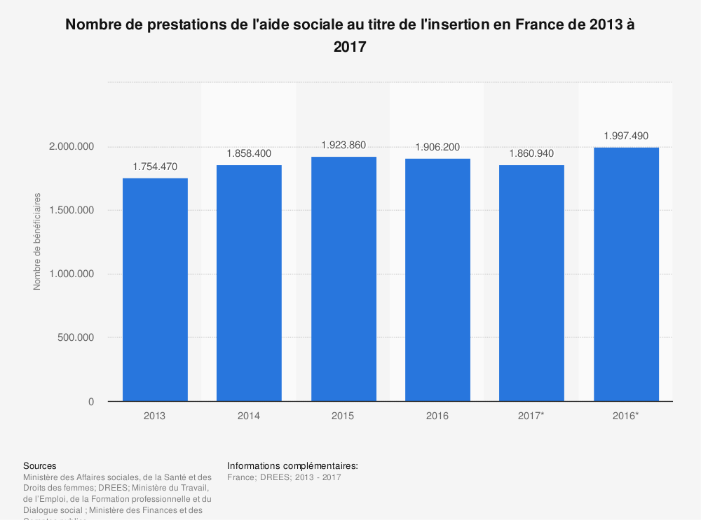 Statistique: Nombre de prestations du revenu minimum d'insertion (RMI) et du revenu de solidarité active (RSA) en France de 2011 à 2016 | Statista