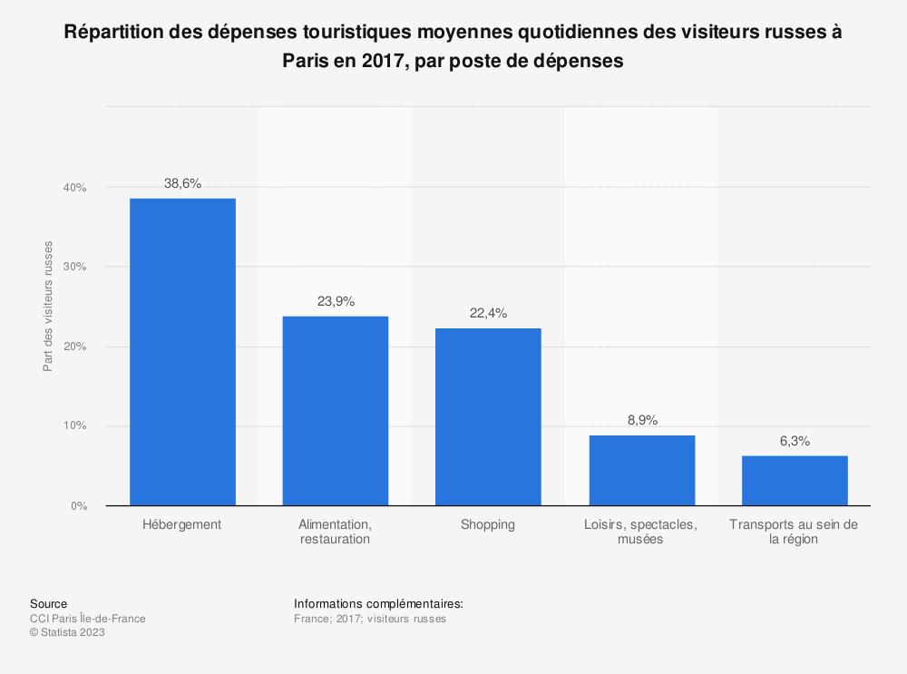 Statistique: Répartition des dépenses touristiques moyennes quotidiennes des visiteurs russes à Paris en 2017, par poste de dépenses | Statista