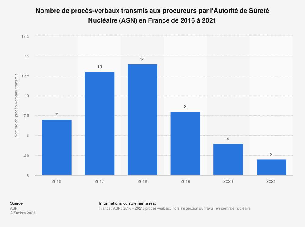 Statistique: Nombre de procès-verbaux transmis aux procureurs par l'Autorité de Sûreté Nucléaire (ASN) en France de 2010 à 2017 | Statista