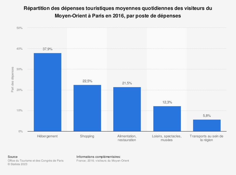 Statistique: Répartition des dépenses touristiques moyennes quotidiennes des visiteurs du Moyen-Orient à Paris en 2016, par poste de dépenses | Statista