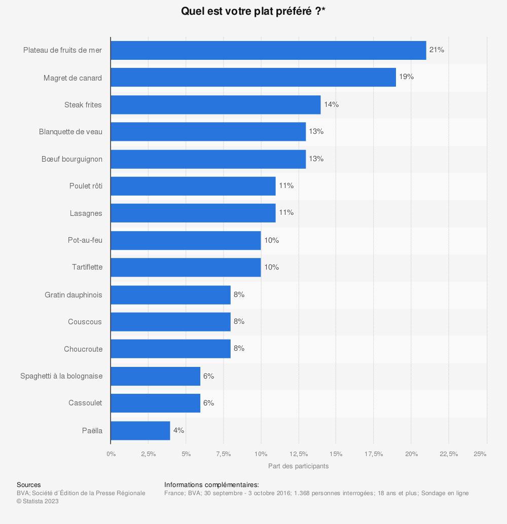 Statistique: Quel est votre plat préféré ?* | Statista