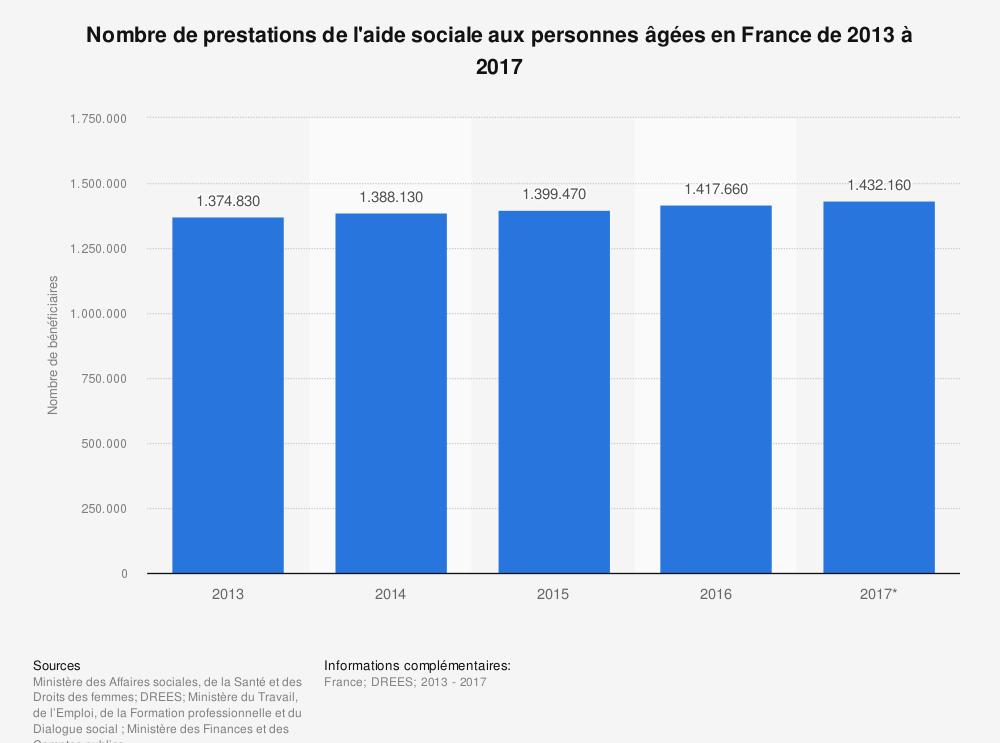 Statistique: Nombre de prestations de l'aide sociale aux personnes âgées en France de 2013 à 2017 | Statista