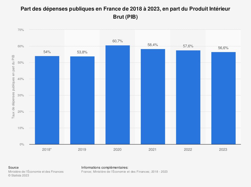 Statistique: Part des dépenses publiques en France de 2017 à 2020, en part du Produit Intérieur Brut (PIB) | Statista