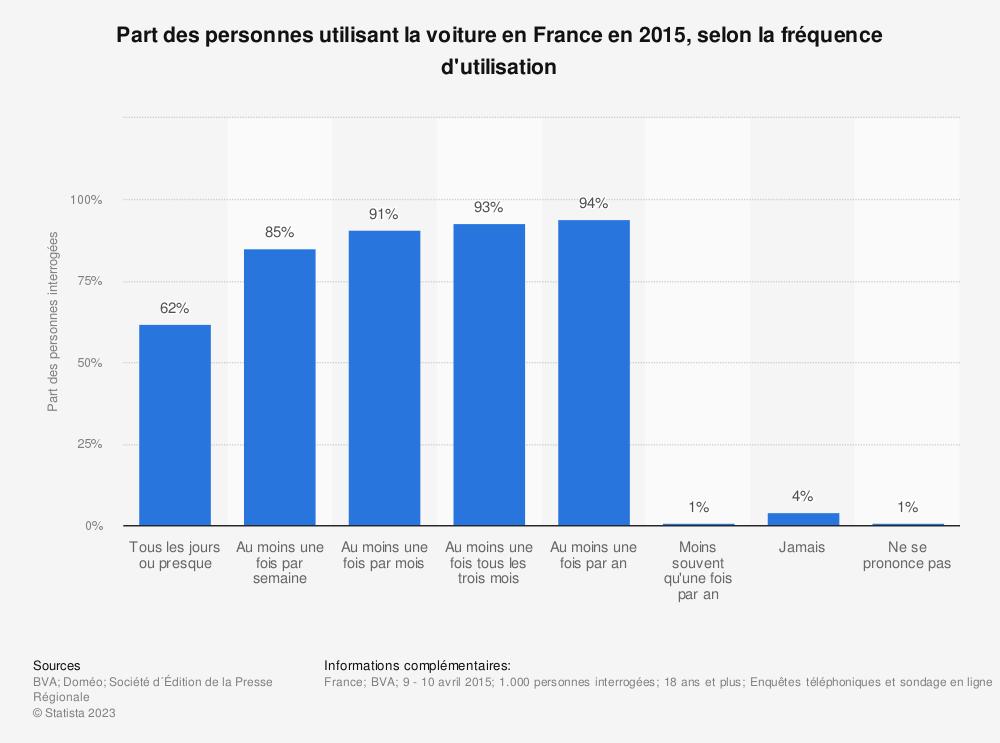 Statistique: Part des personnes utilisant la voiture en France en 2015, selon la fréquence d'utilisation | Statista
