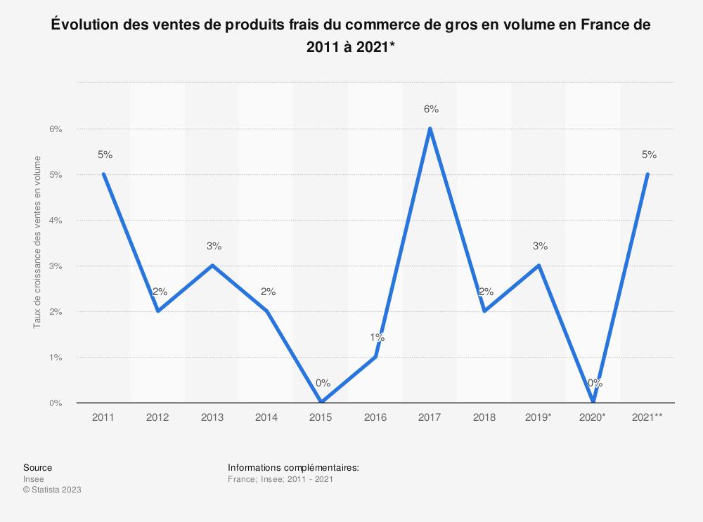 Statistique: Évolution des ventes de produits frais du commerce de gros en France de 2006 à 2016* | Statista