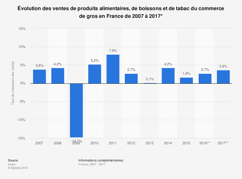 Statistique: Évolution des ventes de produits alimentaires, de boissons et de tabac du commerce de gros en France de 2007 à 2017* | Statista