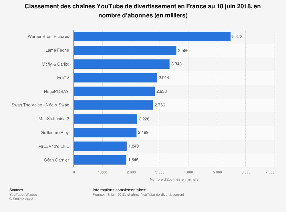 Statistique: Classement des chaînes YouTube de divertissement en France au 18 juin 2018, en nombre d'abonnés (en milliers) | Statista