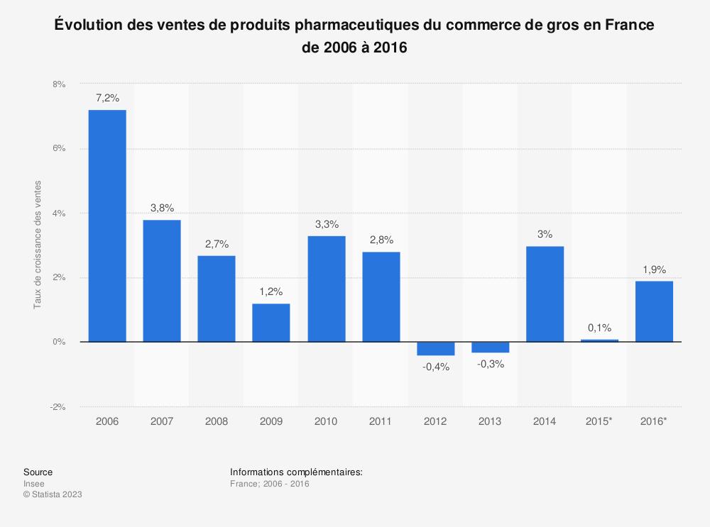 Statistique: Évolution des ventes de produits pharmaceutiques du commerce de gros en France de 2006 à 2016 | Statista