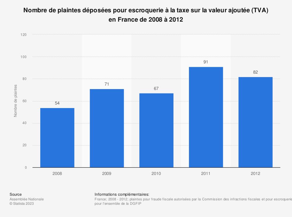 Statistique: Nombre de plaintes déposées pour escroquerie à la taxe sur la valeur ajoutée (TVA) en France de 2008 à 2012 | Statista