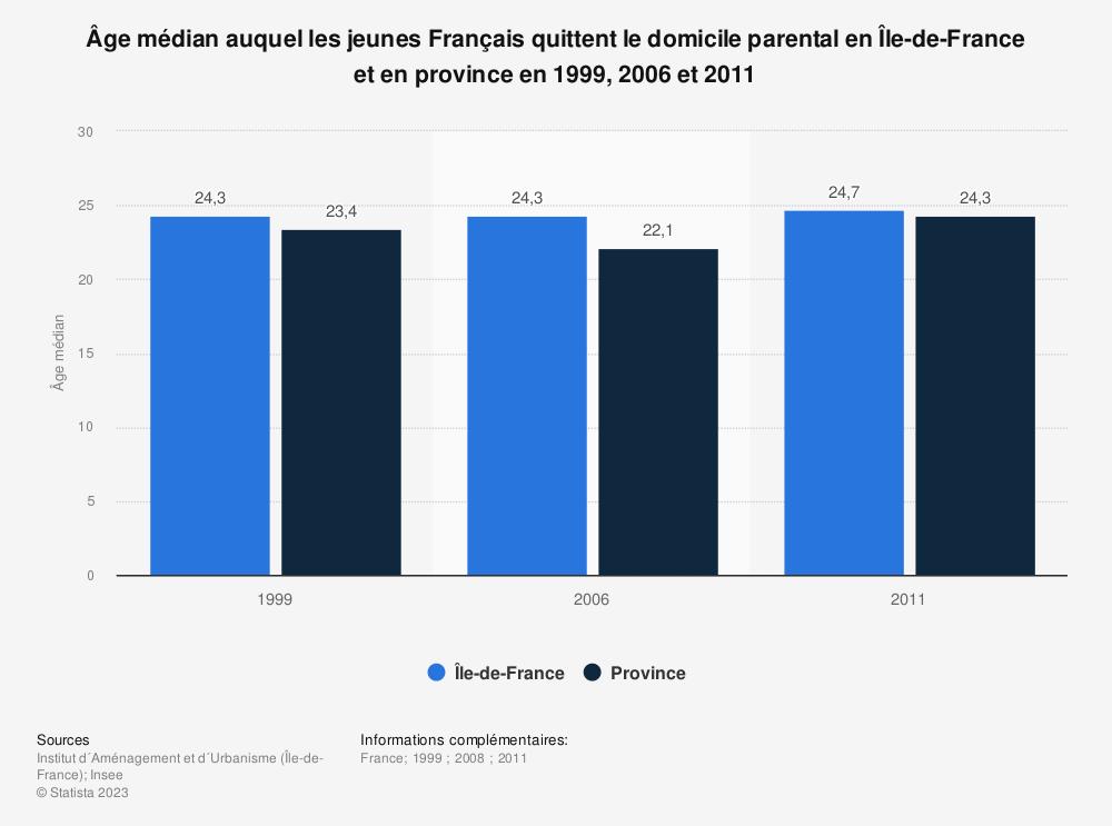 Statistique: Âge médian auquel les jeunes Français quittent le domicile parental en Île-de-France et en province en 1999, 2006 et 2011 | Statista