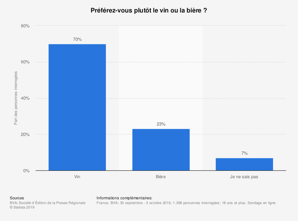 Statistique: Préférez-vous plutôt le vin ou la bière ? | Statista
