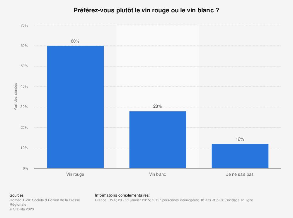 Statistique: Préférez-vous plutôt le vin rouge ou le vin blanc ? | Statista