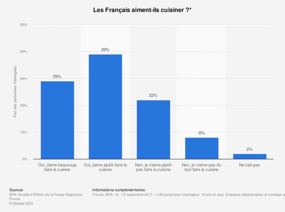 Statistique: Les Français aiment-ils cuisiner ?* | Statista