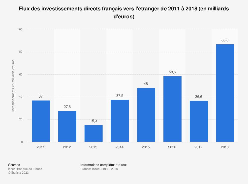 Statistique: Flux des investissements directs français vers l'étranger de 2011 à 2018 (en milliards d'euros) | Statista