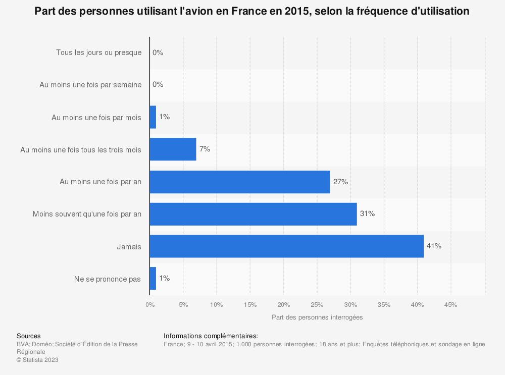 Statistique: Part des personnes utilisant l'avion en France en 2015, selon la fréquence d'utilisation | Statista