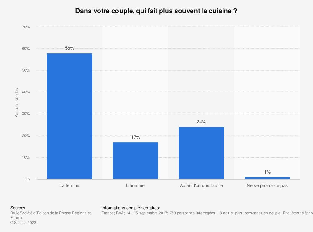 Statistique: Dans votre couple, qui fait plus souvent la cuisine ? | Statista