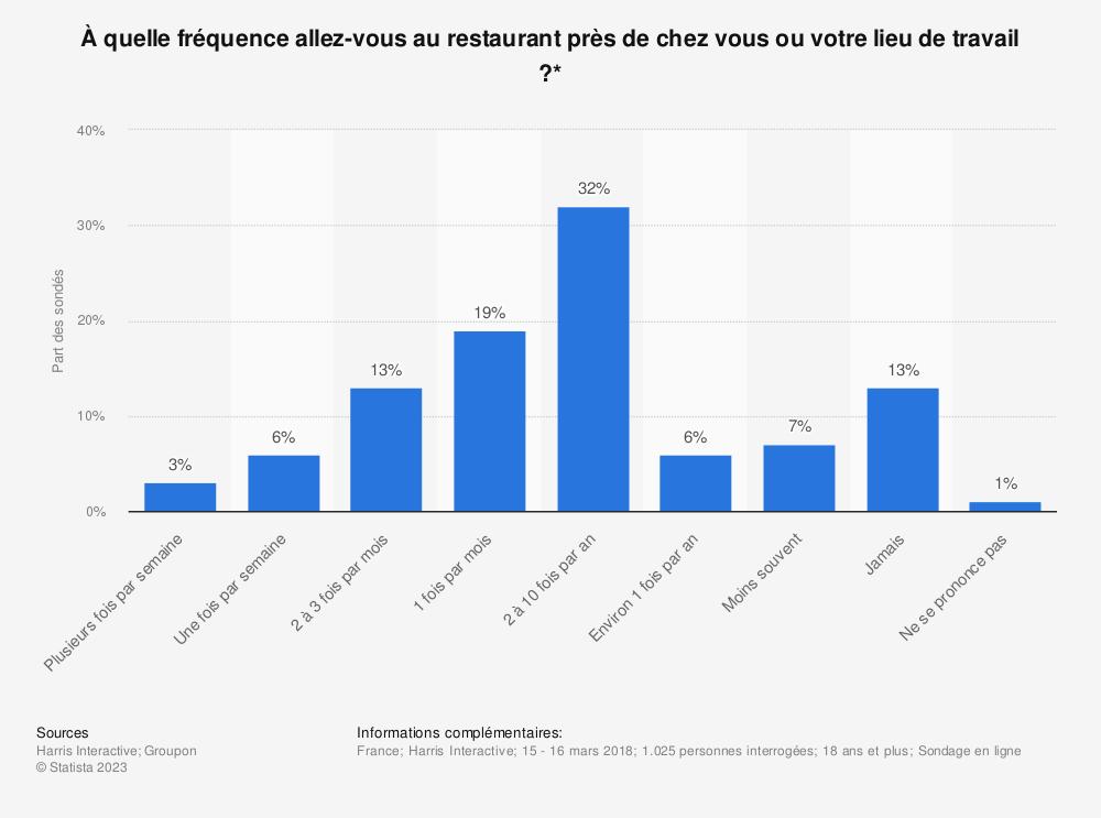 Statistique: À quelle fréquence allez-vous au restaurant près de chez vous ou votre lieu de travail ?* | Statista