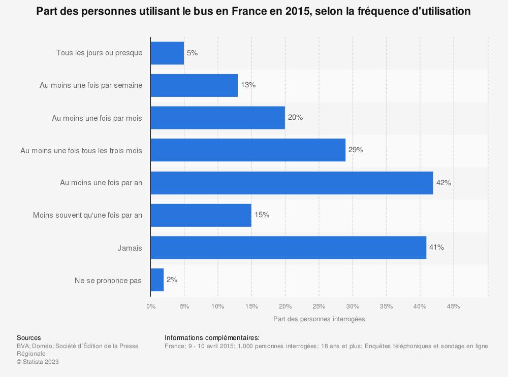 Statistique: Part des personnes utilisant le bus en France en 2015, selon la fréquence d'utilisation | Statista
