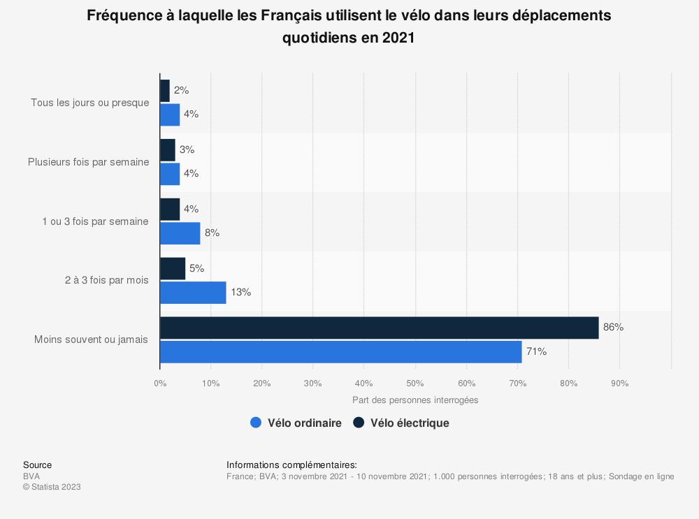 Statistique: Fréquence à laquelle les Français utilisent le vélo dans leurs déplacements quotidiens en 2019 | Statista
