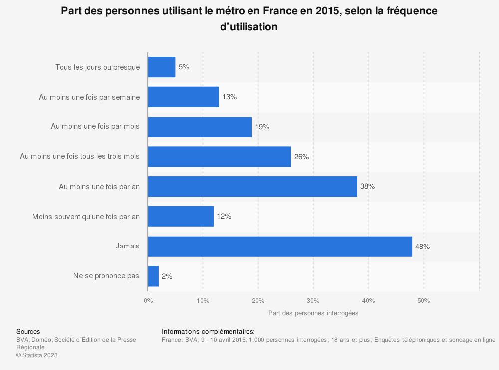 Statistique: Part des personnes utilisant le métro en France en 2015, selon la fréquence d'utilisation | Statista