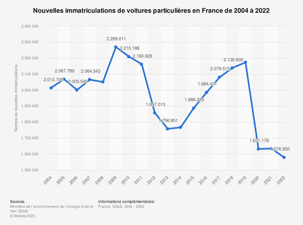 Statistique: Nouvelles immatriculations de voitures particulières en France de 2004 à 2018 | Statista