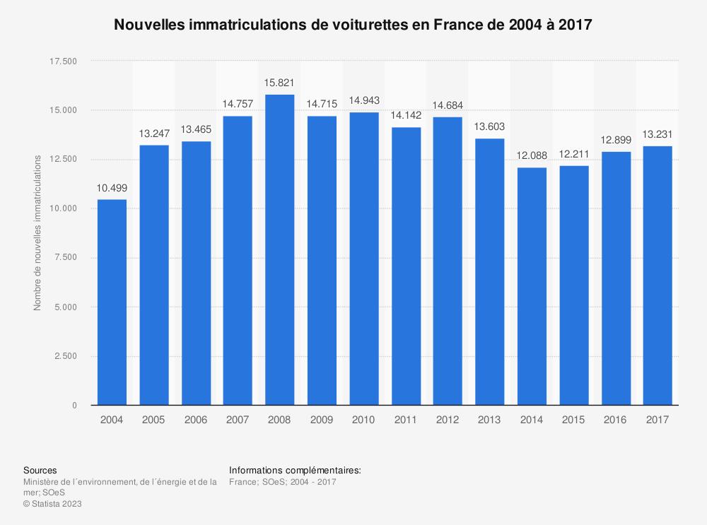 Statistique: Nouvelles immatriculations de voiturettes en France de 2004 à 2017 | Statista