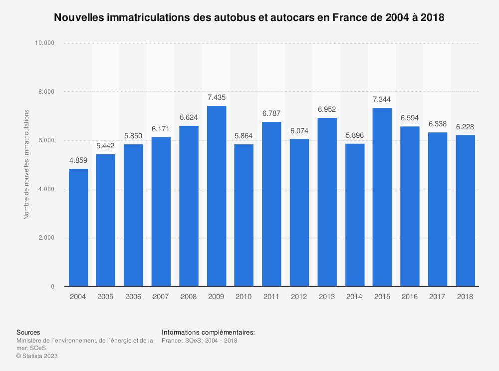 Statistique: Nouvelles immatriculations des autobus et autocars en France de 2004 à 2017 | Statista