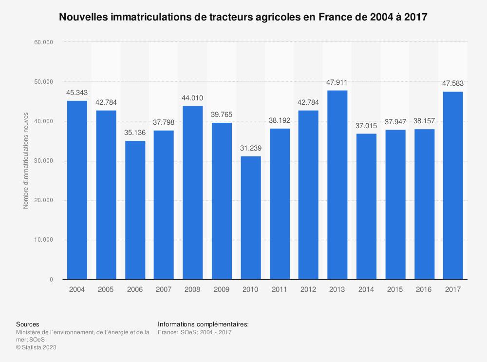 Statistique: Nouvelles immatriculations de tracteurs agricoles en France de 2004 à 2017 | Statista