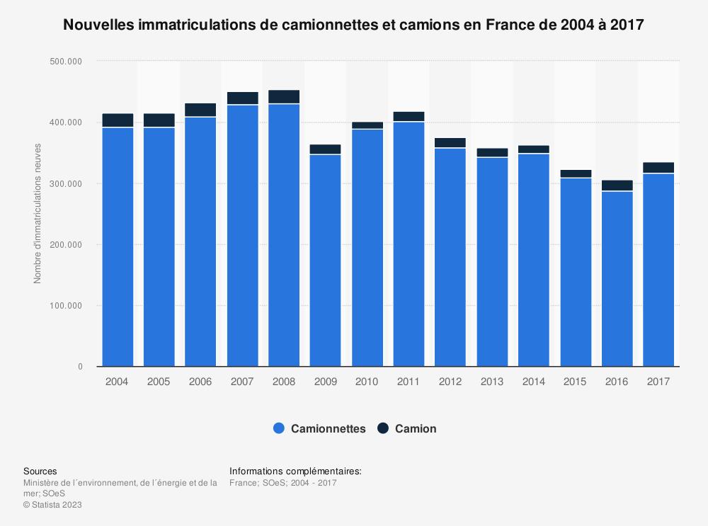 Statistique: Nouvelles immatriculations de camionnettes et camions en France de 2004 à 2017 | Statista