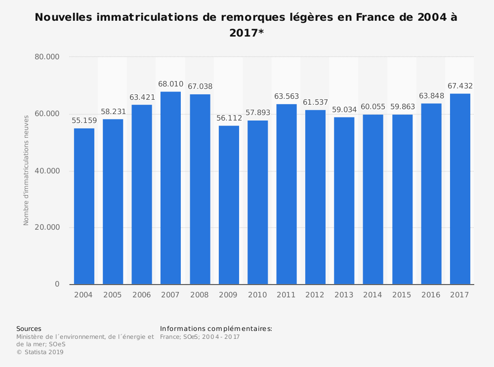 Statistique: Nouvelles immatriculations de remorques légères en France de 2004 à 2017* | Statista