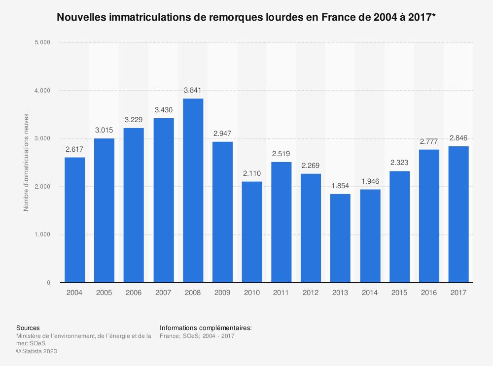 Statistique: Nouvelles immatriculations de remorques lourdes en France de 2004 à 2017* | Statista