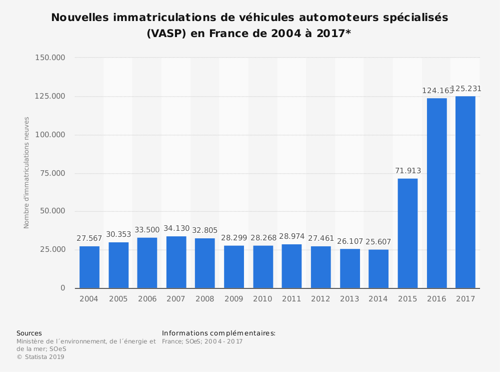 Statistique: Nouvelles immatriculations de véhicules automoteurs spécialisés (VASP) en France de 2004 à 2017* | Statista