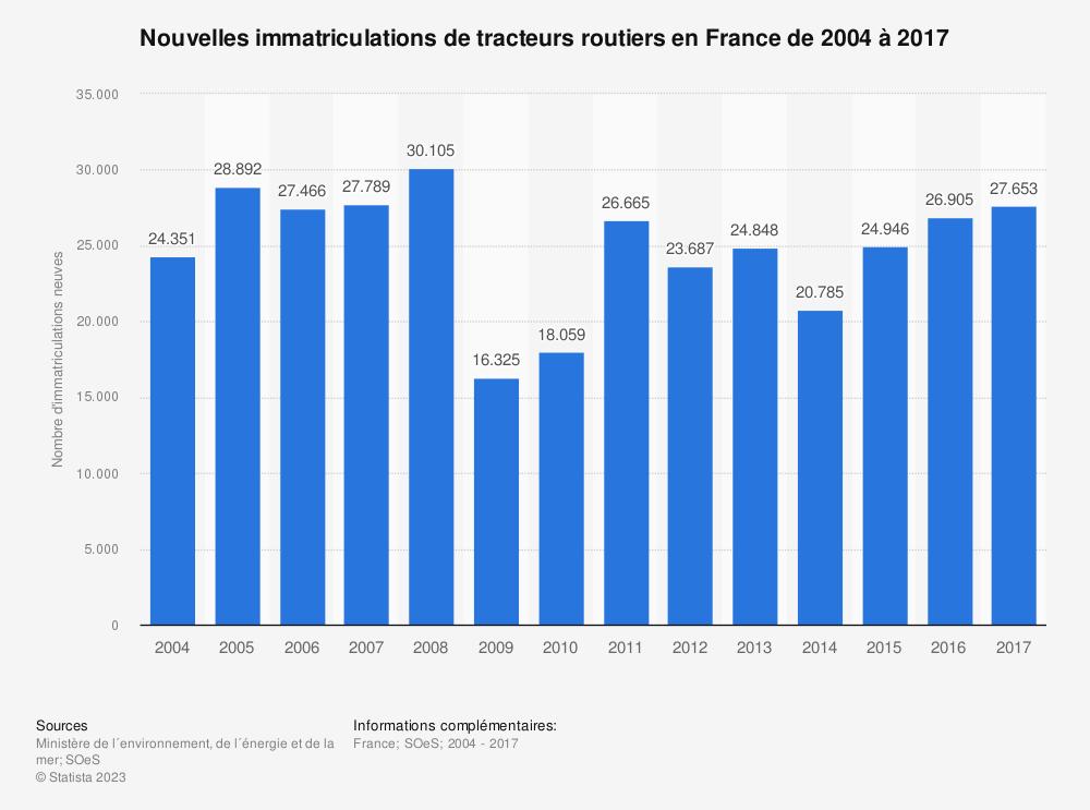 Statistique: Nouvelles immatriculations de tracteurs routiers en France de 2004 à 2017 | Statista