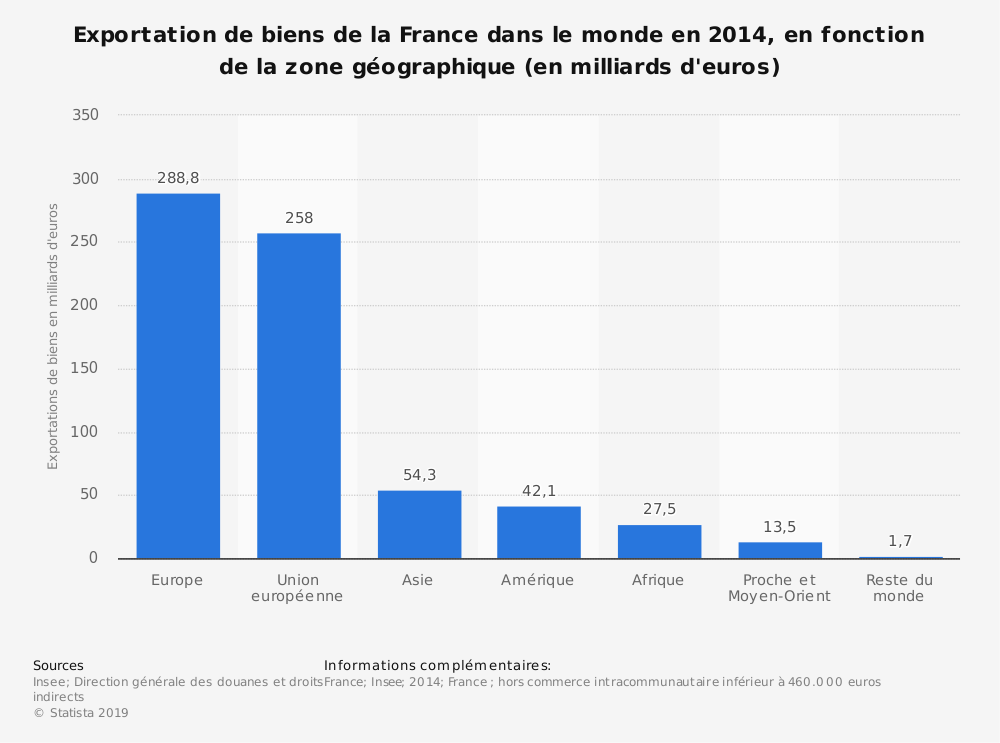 Statistique: Exportation de biens de la France dans le monde en 2014, en fonction de la zone géographique (en milliards d'euros) | Statista