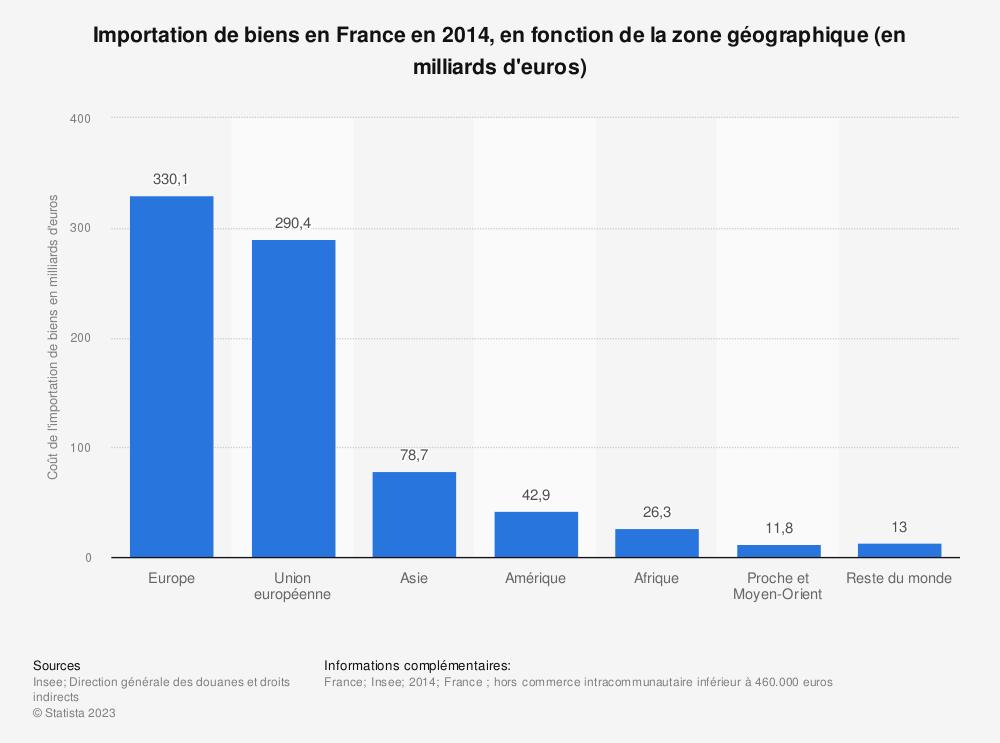 Statistique: Importation de biens en France en 2014, en fonction de la zone géographique (en milliards d'euros) | Statista