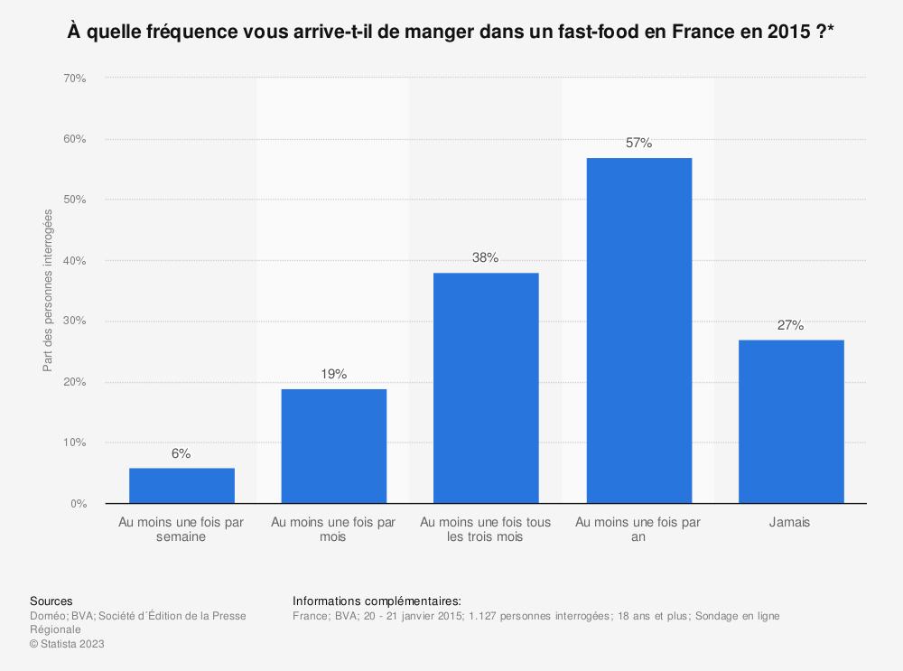Statistique: À quelle fréquence vous arrive-t-il de manger dans un fast-food en France en 2015 ?* | Statista