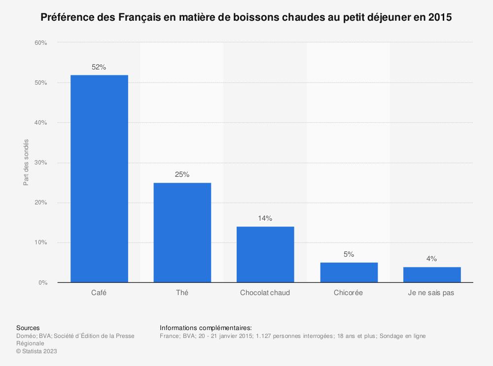 Statistique: Préférence des Français en matière de boissons chaudes au petit déjeuner en 2015 | Statista