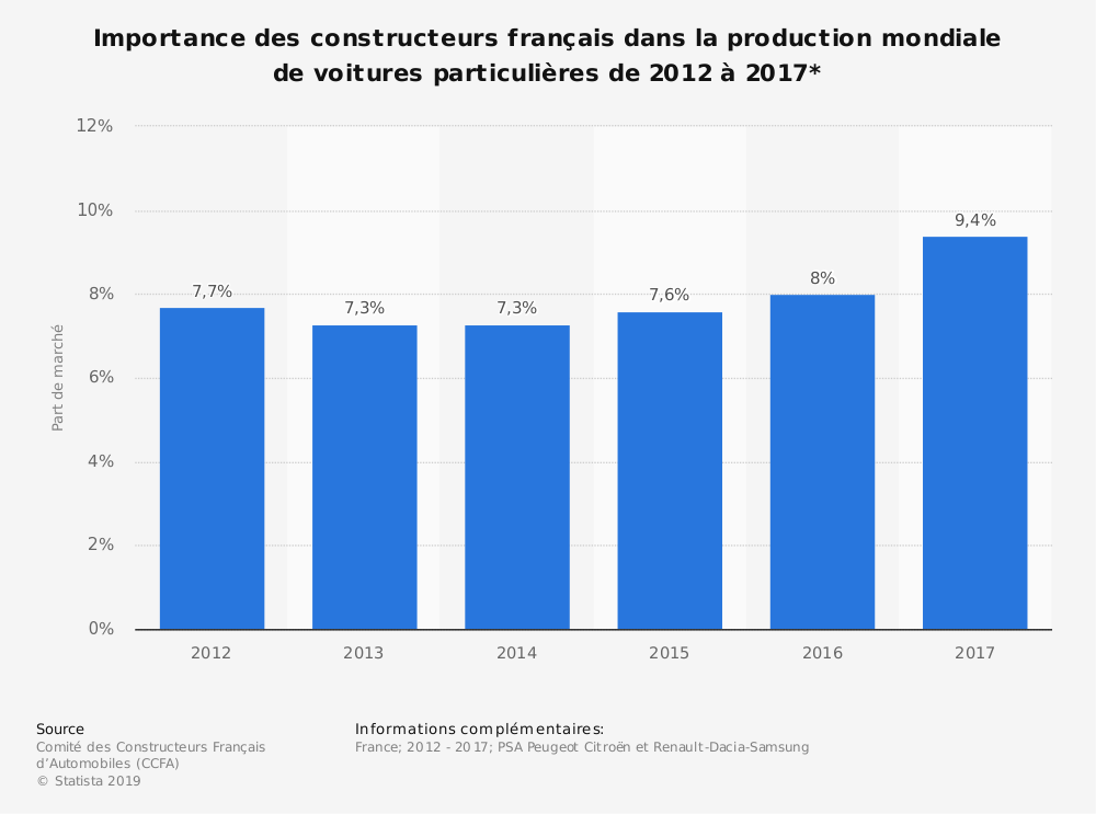 Statistique: Importance des constructeurs français dans la production mondiale de voitures particulières de 2012 à 2017* | Statista