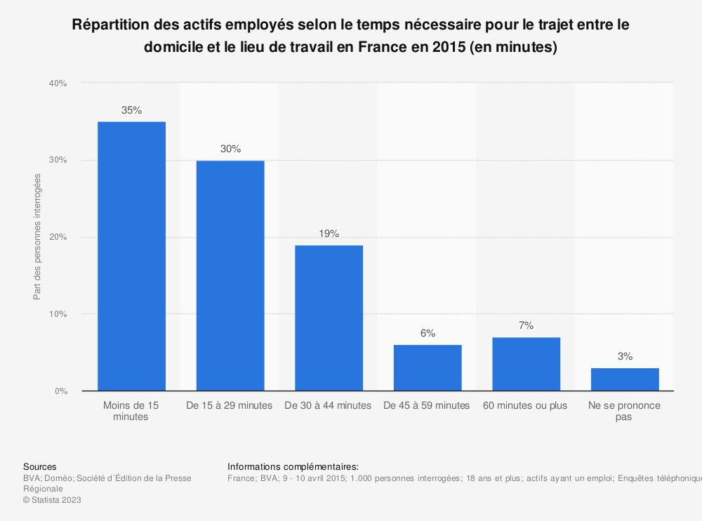 Statistique: Répartition des actifs employés selon le temps nécessaire pour le trajet entre le domicile et le lieu de travail en France en 2015 (en minutes) | Statista