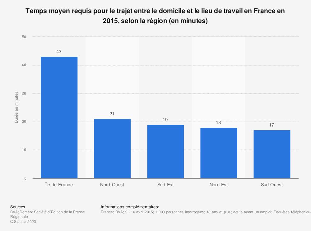 Statistique: Temps moyen requis pour le trajet entre le domicile et le lieu de travail en France en 2015, selon la région (en minutes) | Statista