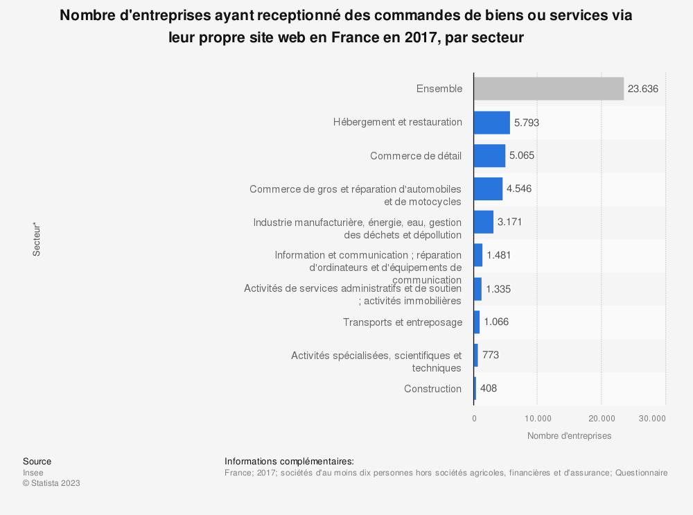 Statistique: Nombre d'entreprises ayant receptionné des commandes de biens ou services via leur propre site web en France en 2017, par secteur | Statista