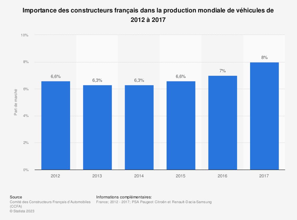 Statistique: Importance des constructeurs français dans la production mondiale de véhicules de 2012 à 2017 | Statista